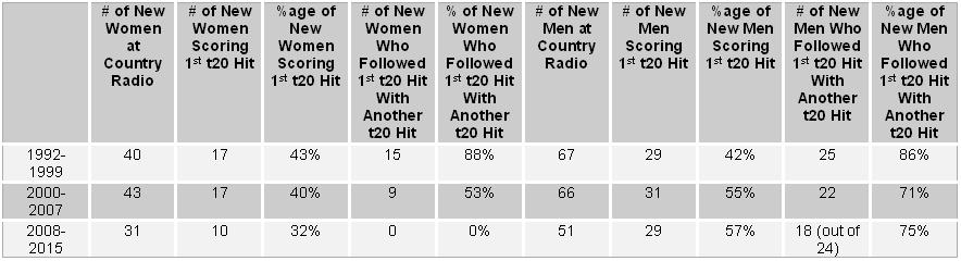 Country Radio Success Rates for New Solo Women and New Solo Men, 1992-2015